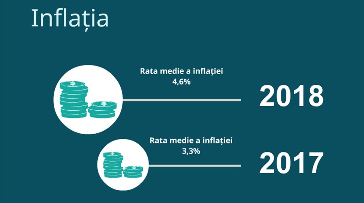 Inflația-2018-iFlow