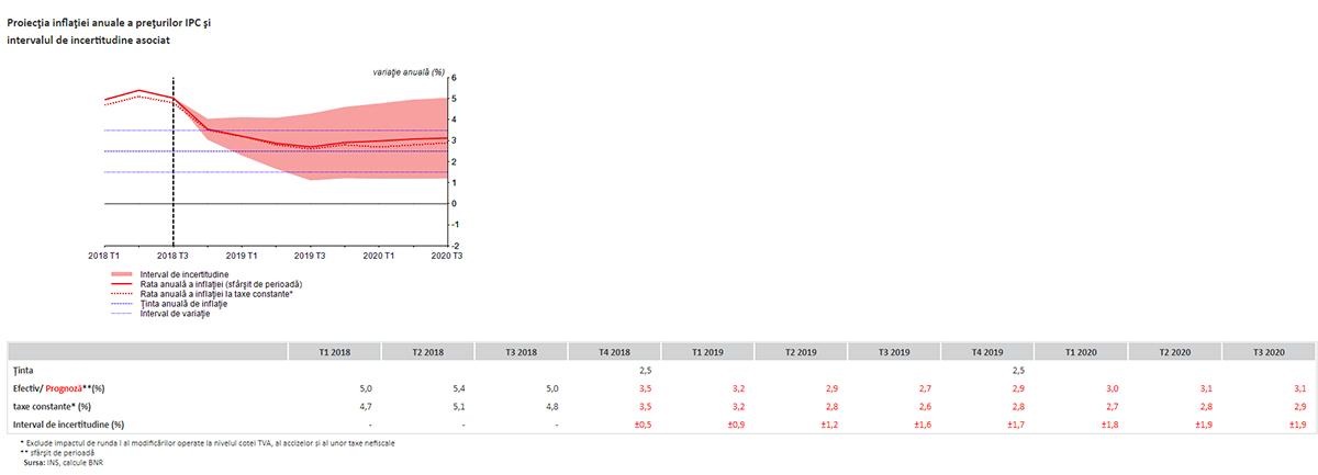 Proiecția-Inflației-BNR